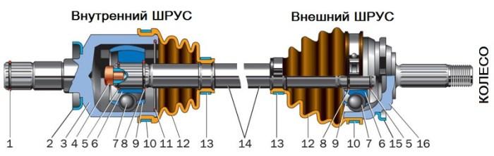 устройство внешнего и внутреннего шруса