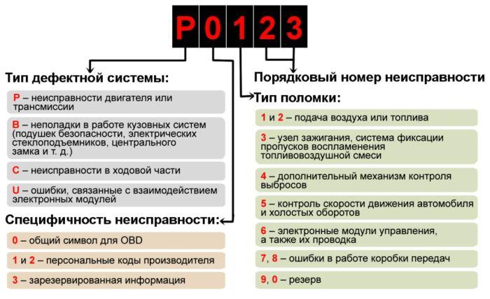 Коды ошибок ВАЗ 2114, 2115, 2113: расшифровка