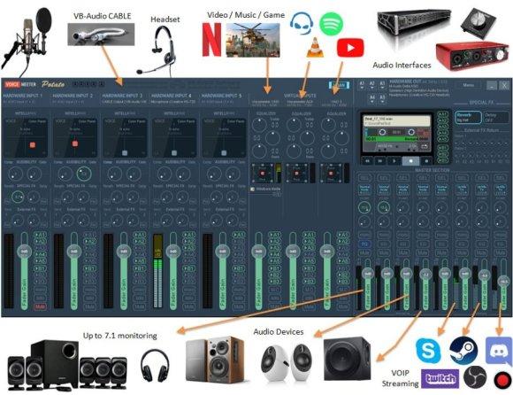 VoiceMeeter Potato Pro 3.0.1.4 Crack 2021 Keygen Alternative Free Plugin