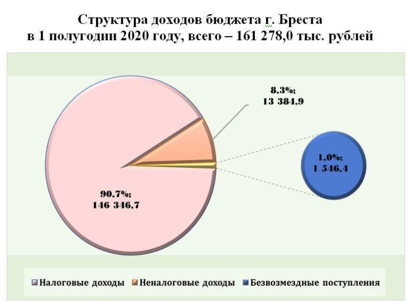 доходы бюджета Бреста