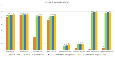 CrystalDiskMark MB/sec