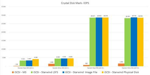 CrystalDiskMark IOPS