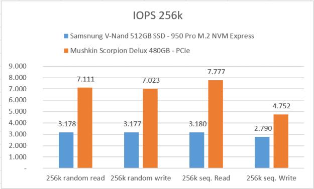 iops-256k