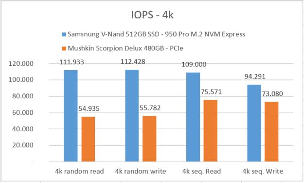 iops-4k