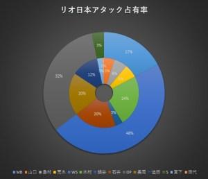 %e5%9b%b33-2_%e3%83%aa%e3%82%aa%e5%a4%a7%e4%bc%9a%e3%82%a2%e3%82%bf%e3%83%83%e3%82%af%e5%8d%a0%e6%9c%89%e7%8e%87