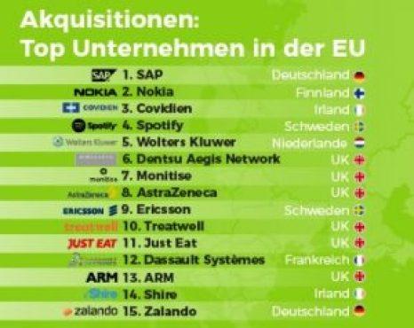 Unter den Start-up-Käufern innerhalb der EU ist die deutsche SAP die Nummer eins, aber mit Zalando schafft es nur ein weiteres deutsches Unternehmen in die Top 15.