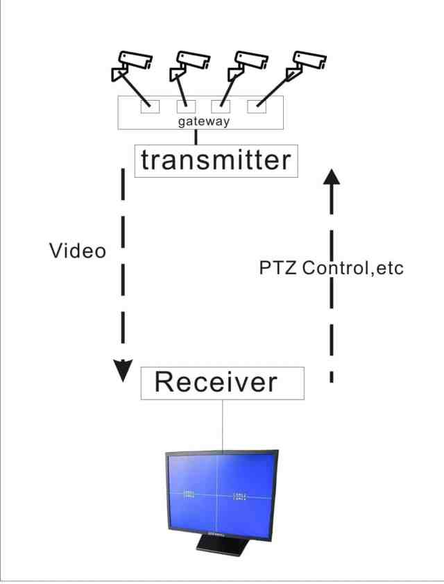 wireless transmitter-receiver for four ip camera to quad monitor 1