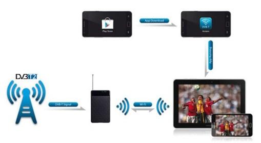 WIFI-TV300 Digital Receiver 5
