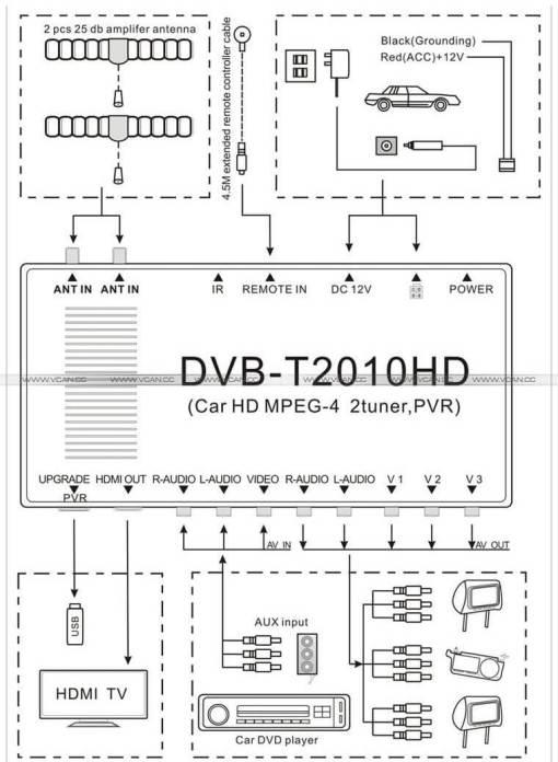 Car DVB-T Receiver MPEG4 H.264 2 tuner 2 diversity antenna Booster Recorder DVBT 8