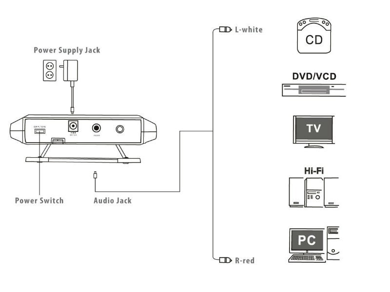 IR wireless audio transmitter for headphone