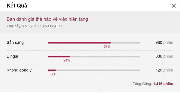 Kết quả khảo sát ý kiến về hiến tạng trên Tin Du Lịch.