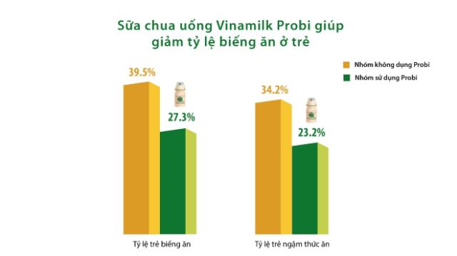 Kết quả nghiên cứu lâm sàng của Viện Dinh Dưỡng Quốc Gia về hiệu quả của Vinamilk Probi giúp giảm tỷ lệ biếng ăn ở trẻ.