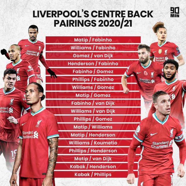 18 cặp trung vệ Klopp sử dụng tại Liverpool mùa này.