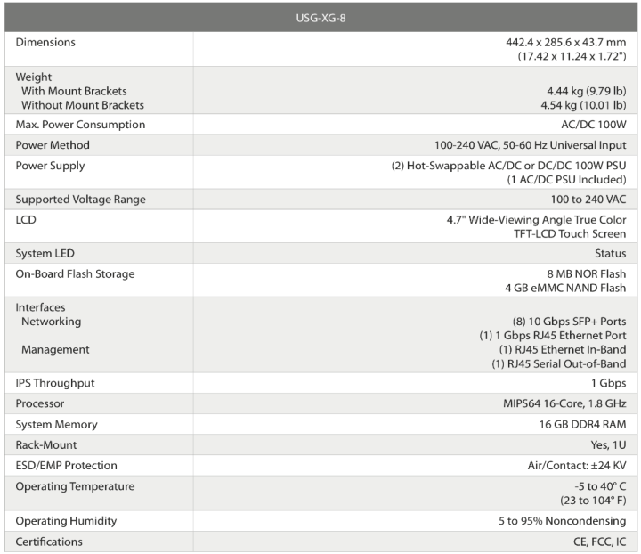 HomeLab-USG-XG_Specs