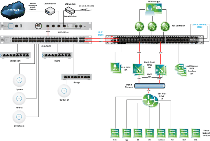 UniFi_Network_Layout