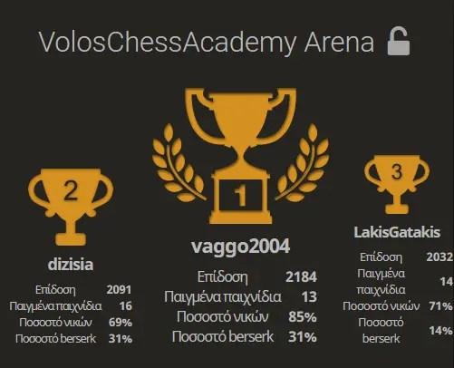 1o Arena Tournament