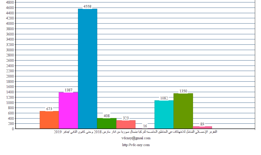 التقرير الإحصائي الشهري للانتهاكات في شمال سوريا في أيار\مايو 2019