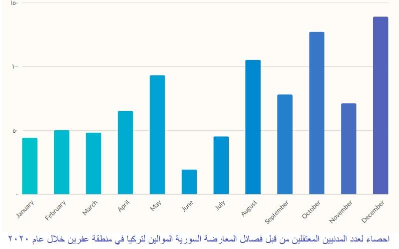 عدد قياسي للمدنيين المعتقلين في سجون الفصائل والأجهزة الأمنية الموالية لتركيا في عفرين في 2020
