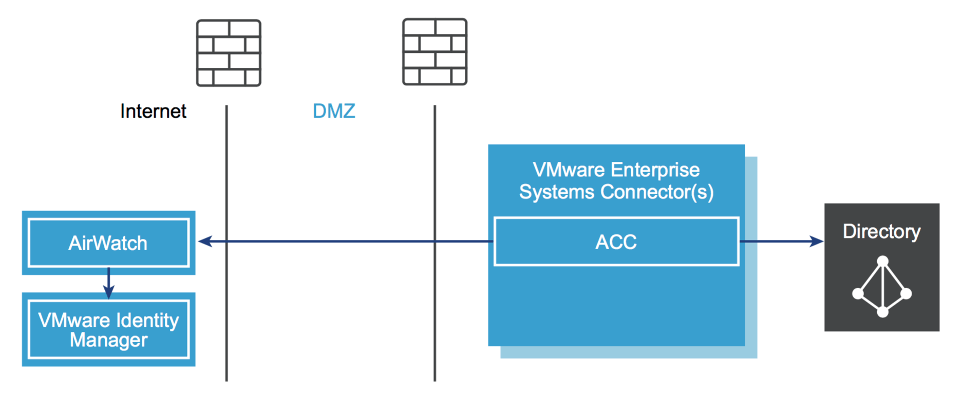 What Does Airwatch Cloud Connector Do Vdestination