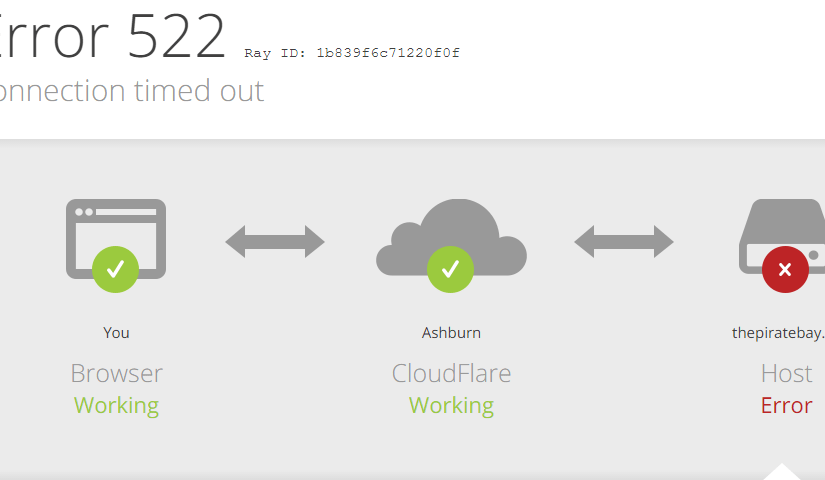 Cloudflare fix 522 Error
