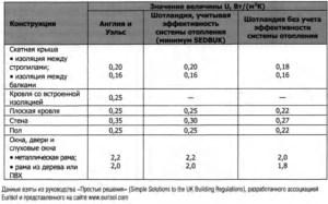 Значения U для строительных конструкций жилых зданий. Элементный метод.