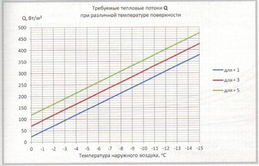 Зависимость теплового потока от температуры