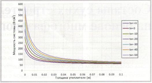 Зависимость удельной мощности системы обогрева от толщины утеплителя
