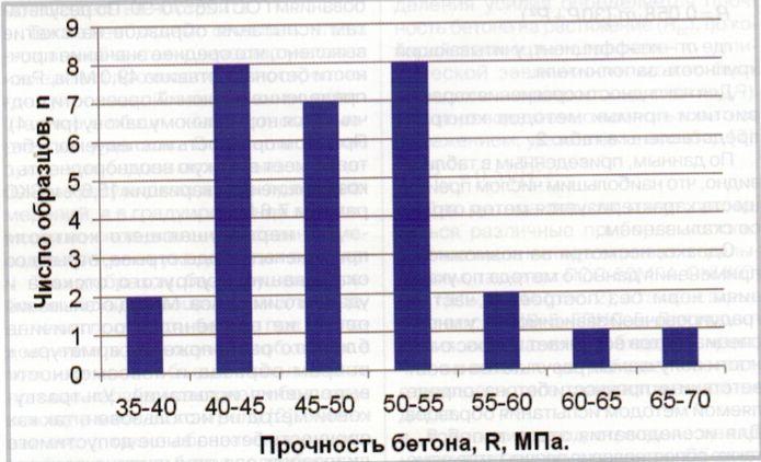 Распределение значений прочности по результатам испытаний на сжатие
