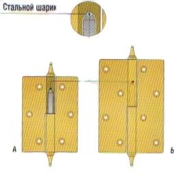 Петли классического типа с симметричным и несимметричным расположением отверстий под крепежные шурупы