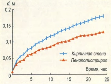 Движение границы промерзания по толщине d однородной стены из кирпича(1) и пенополистирола(2) с учетом скачкообразного изменения теплоемкости на границе
