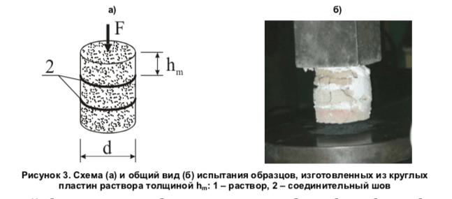 испытание цементного раствора на прочность