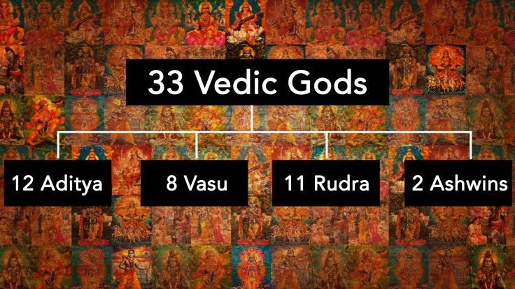 33 Vedic Gods Worshipped in Vedic Times