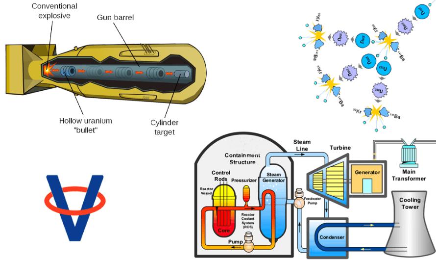 Aký je rozdiel medzi atómovou bombou a elektrárňou?