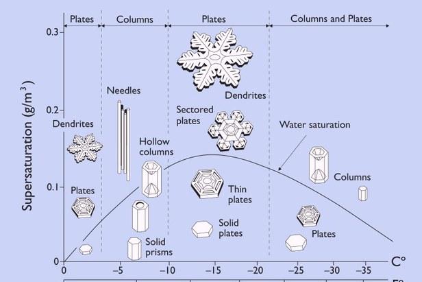 Tvar vločky v závislosti od teploty a vlhkosti pri ktorej vznikali.