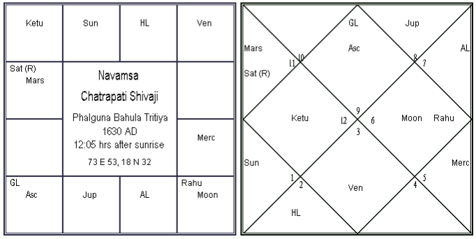Kalpadruma Yoga in Chatrapati Shivaji Horoscope