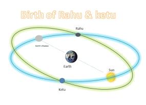 Birth of Rahu and Ketu