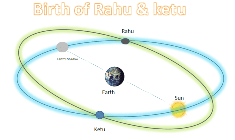 Birth of Rahu and Ketu