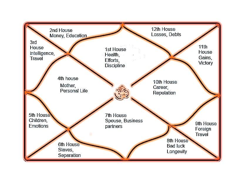 different houses in astrology