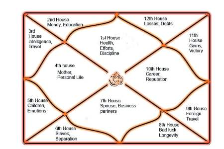 Characteristics of the Twelve houses in Astrology | Zodiac Horoscope