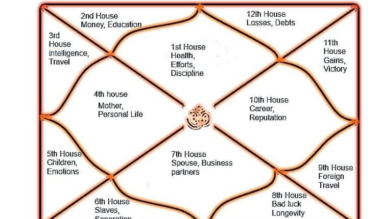 Characteristics of the Twelve houses in Astrology | Zodiac Horoscope