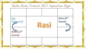 Rahu Ketu Transit 2017 to 2019 - Vedic Astro Zone