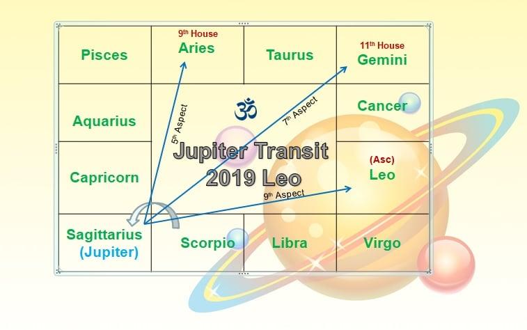 Jupiter transit 2019 to 2020 predictions Leo Sign - Vedic