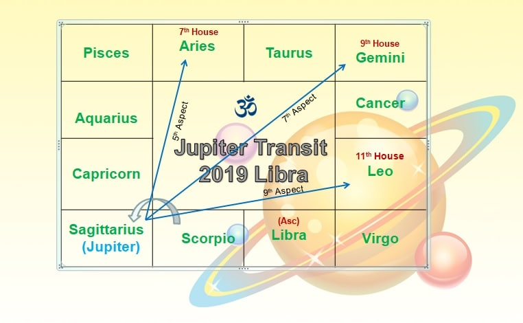 vedic astrology predictions for libra
