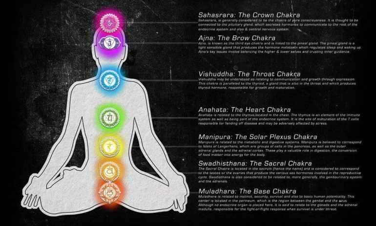 Seven Chakra Points