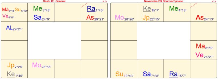 Leonardo di vinci astrology vedic astrology