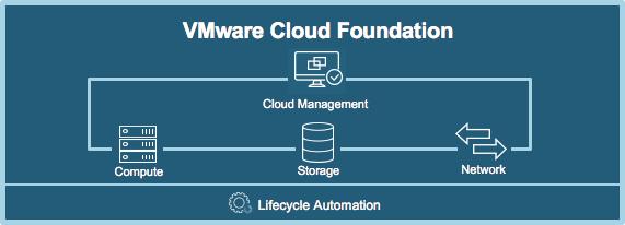 VMware Cloud Foundation Header