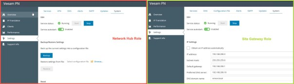 VeeamPN Network Hub Site Gateway