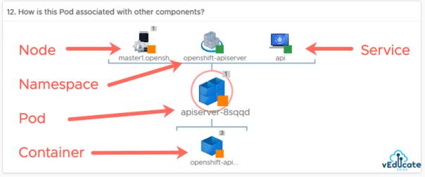 Kubernetes overview dashboard openshift component association