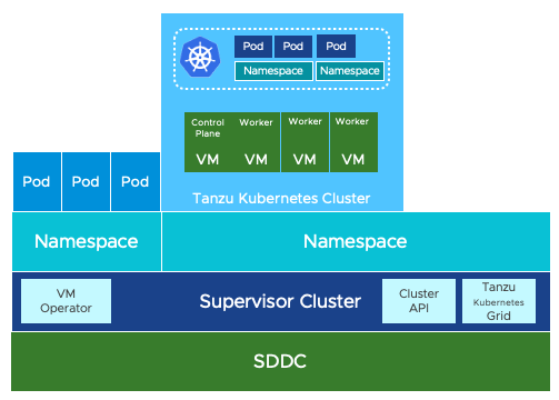 sddc running vsphere with kubernetes