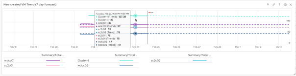 Create Dashboard Total VMs Deployed Trend View